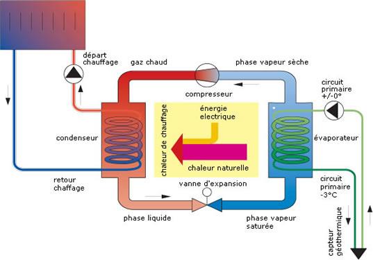 Pompe à chaleur: explications